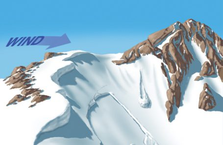 Climb Safe: Avalanche Safety