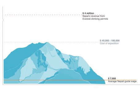 The Everest Closure in Numbers: How the Sherpa Are Affected