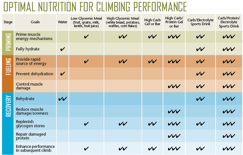 Nutrition Eating Your Way To Better Climbing Rock And Ice