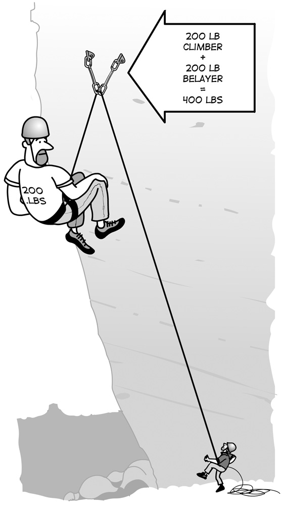 It is important to know how to belay safely someone who is much heavier than you.